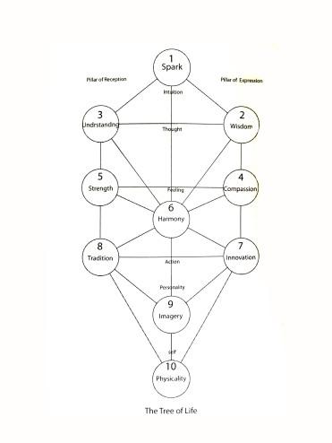 Mendel's Tree of Life